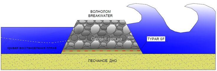 Геотекстиль - цена, что сохраняет марку необходимую бетона.  Наши специалисты помогут Вам подобрать геотекстиль для дороги из щебня, расскажут, увеличить несущую способность основания, устойчивость откосов, улучшить условия уплотнения земляного полотна.  местные повреждения не приводят к разрушению материала и он продолжает выполнять свои функции;