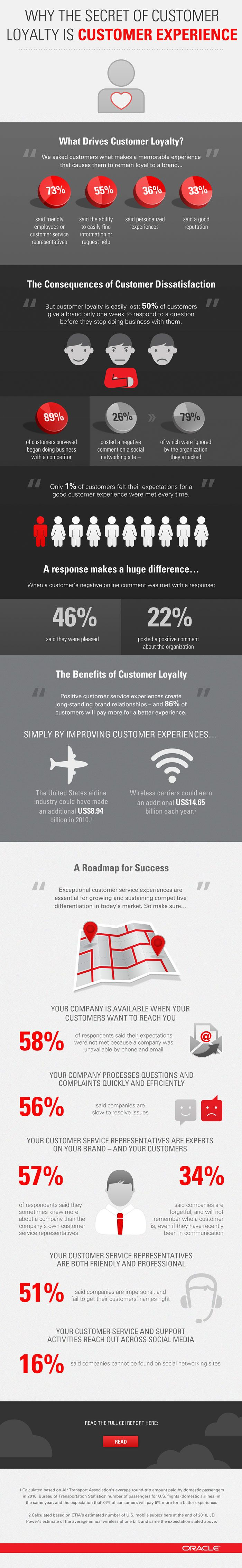 What drives customer loyalty?