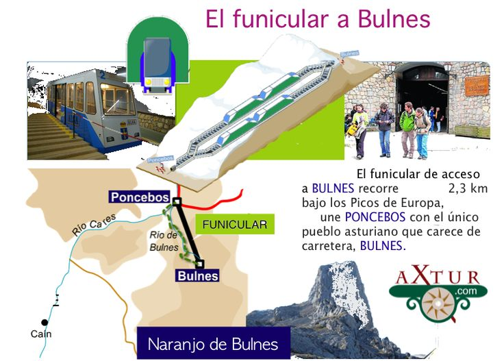 Poncebos-Bulnes. El funicular de Bulnes