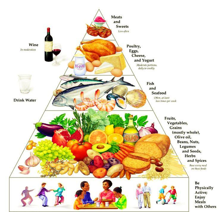 Mediterranean Diet Pyramid. A fun visual for helping you make better diet choices.
