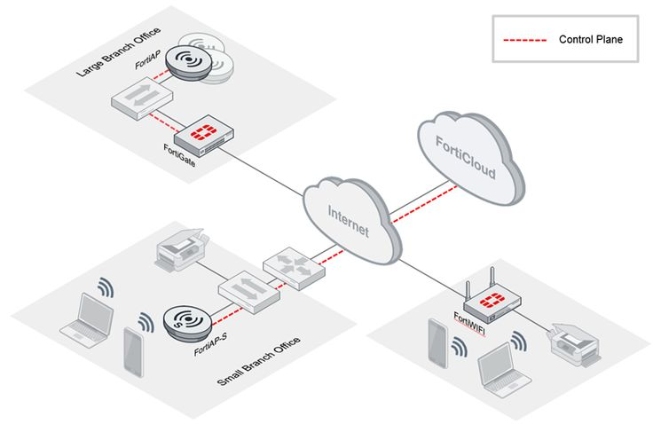 Secure, Enterprise-Class Wi-Fi More users, more devices and more apps. As Wi-Fi becomes the preferred access method, you need secure, enterprise-class Wi-Fi that delivers a superior experience for all users and devices. Fortinet offers the industry's most comprehensive secure access portfolio with the enterprise performance, control and scalability you need