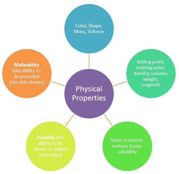 physical properties.JPG   Teaching: Science   Pinterest