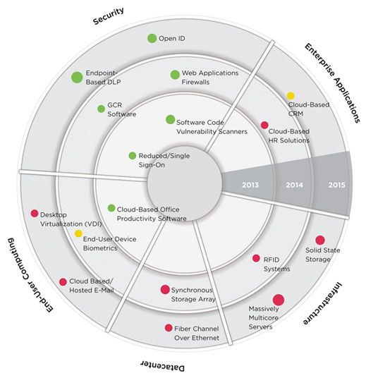 IT Roadmap Builder: A Smarter Way to Make IT Investments | MIT Technology Review