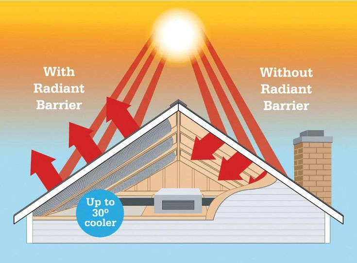 Home - Radiant Barrier Paint | Radiant Barriers Coating | KOOLCOAT