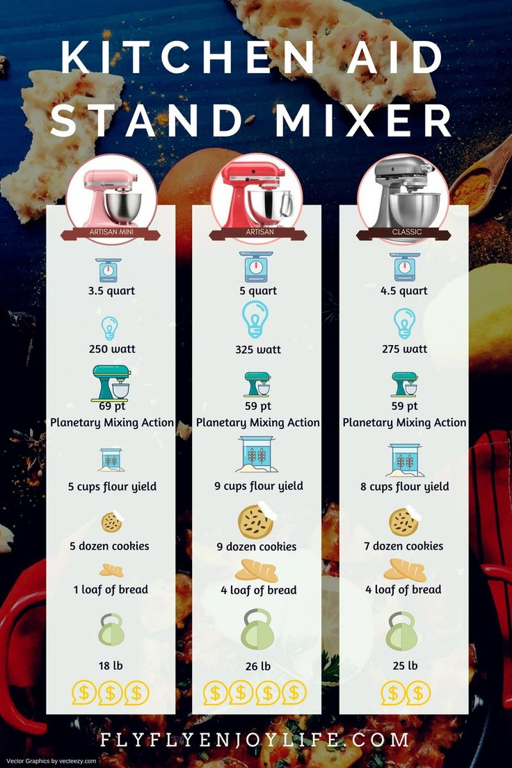 Infographic for kitchenaid residential use stand mixer