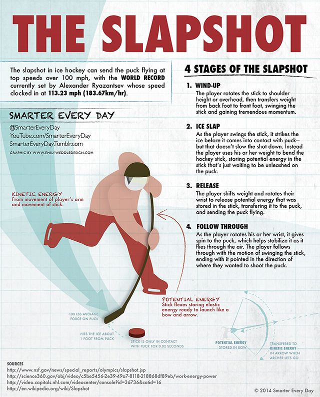 Super Slow Motion Video of Slapshots Examines the Science of Ice Hockey's Most Powerful Shot