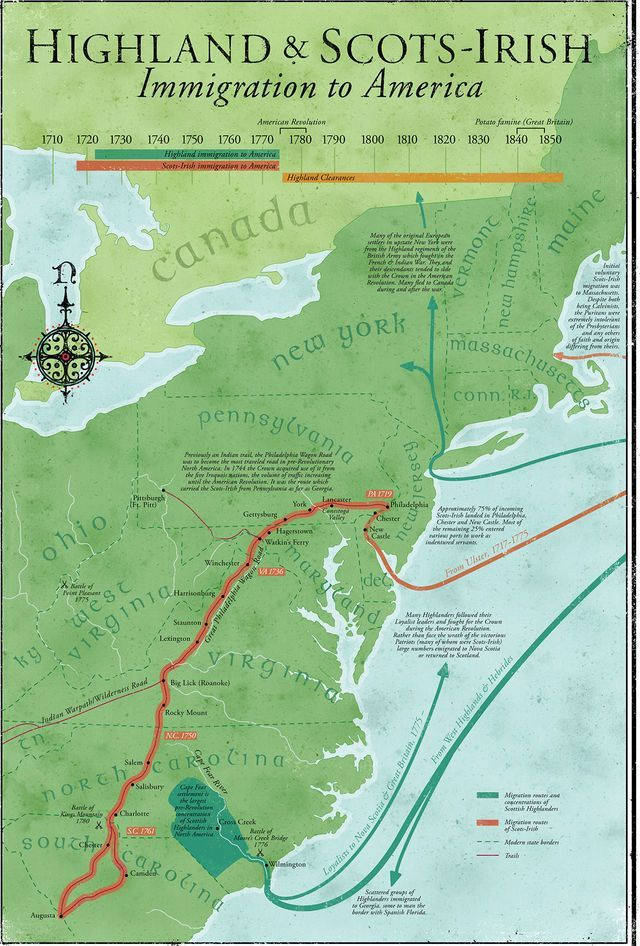 Highlander migration to America in the 18th century.