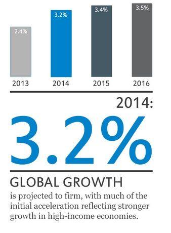 Découvrez les nouvelles prévisions de croissance globale selon le FMI www.professeurforex.com