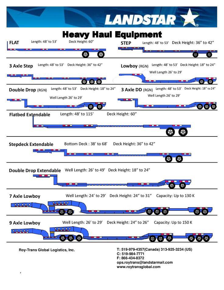 Heavy Haul Equipment