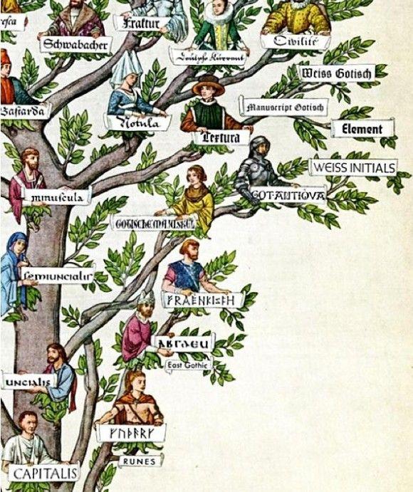 Familia de fontes e sua história