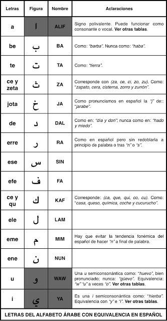 Aprendiendo árabe en la Sierra del Benicadell: Letras del alfabeto árabe con equivalencia en español