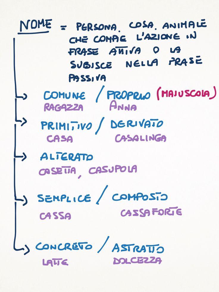 Caratteristiche del nome