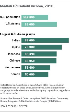 Asian-Americans Lead All Others in Household Income #household #income http://incom.remmont.com/asian-americans-lead-all-others-in-household-income-household-income/  #household income # Asian-Americans Lead All Others in Household Income Asian-Americans exceed all U.S. adults when it comes to median household income, $66,000 vs. $49,800. A century ago, most Asian Americans were low-skilled, low-wage laborers crowded into ethnic enclaves and targets of official discrimination. Today, they…