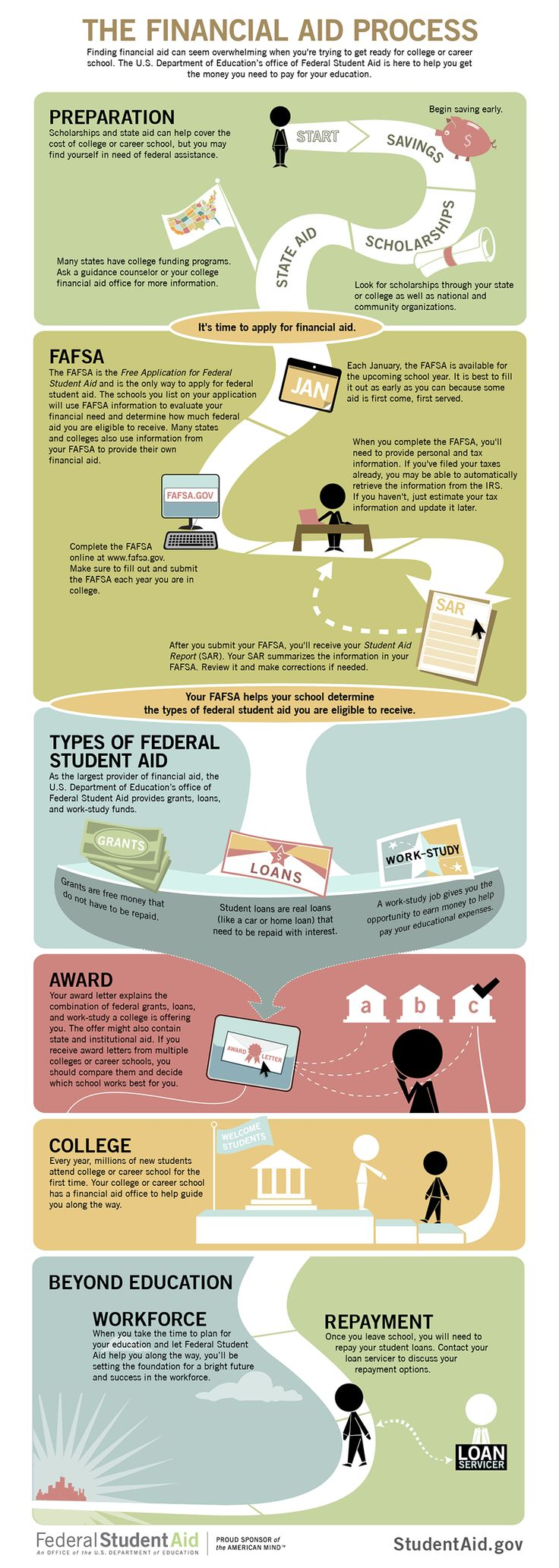 Federal Student Aid. This is a link to the federal student aid website and has all sorts of information on how to prepare for college such as a check list broken down by grade. This page also touches on what it takes to get federal student aid.