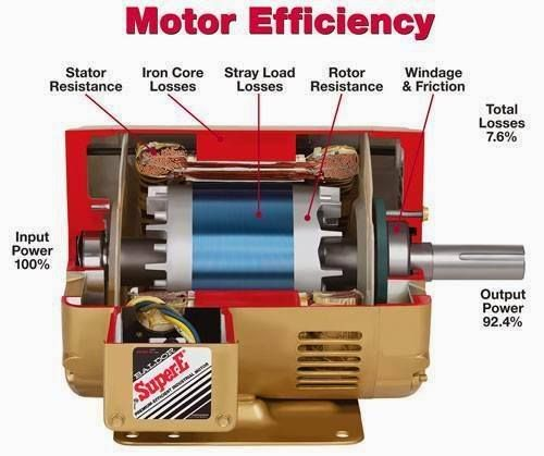 17 Best Images About Electric Motors On Pinterest