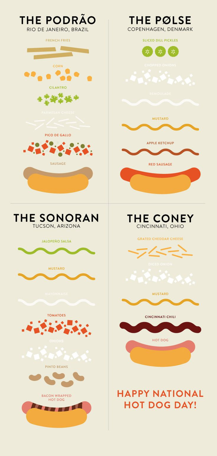 Happy National Hot Dog Day! Get inspired by hot dogs and toppings from around the world!
