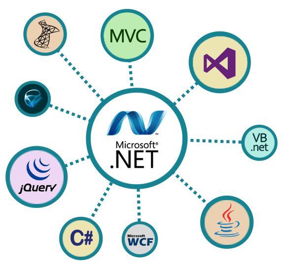 Corporate Dot Net /MCT/MCSD Trainer -