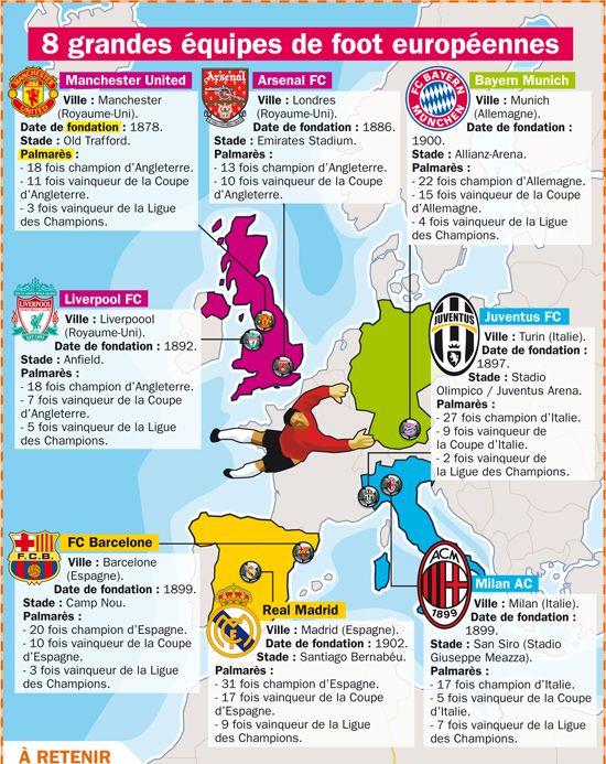 Fiche exposés : Huit grandes équipes de foot européennes
