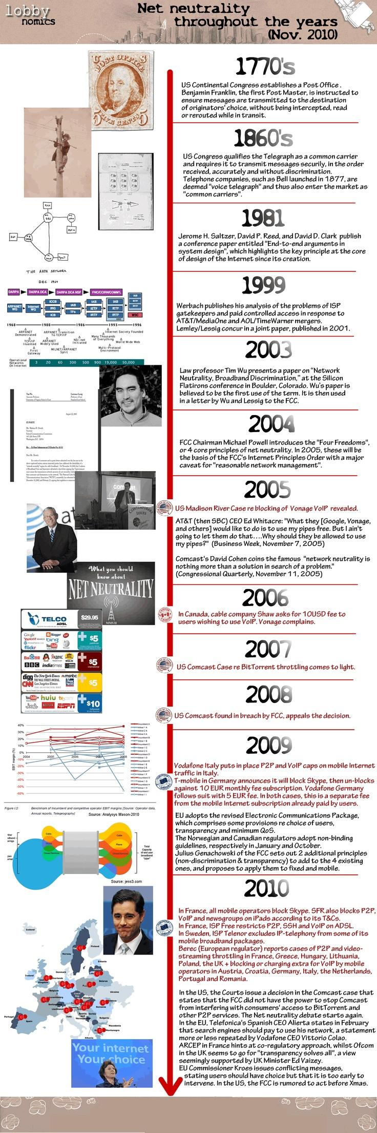 net neutrality timeline