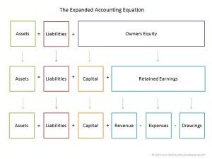 The basic accounting equation states that the total assets of a ...