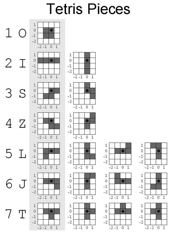 Diagram of the design, length and rotating pattern of the pieces in Tetris. (Image from Colin Fahey's Tetris article.) (code.tutsplus, 2016)