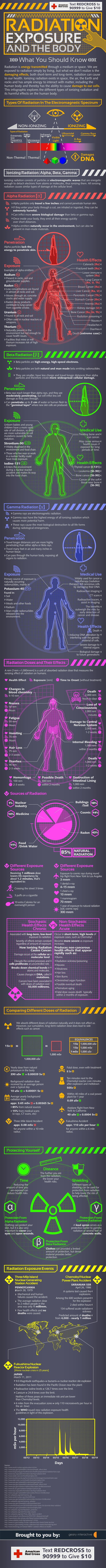 Radiation Exposure and the body.... This would have been helpful in xray school as I was learning this stuff.