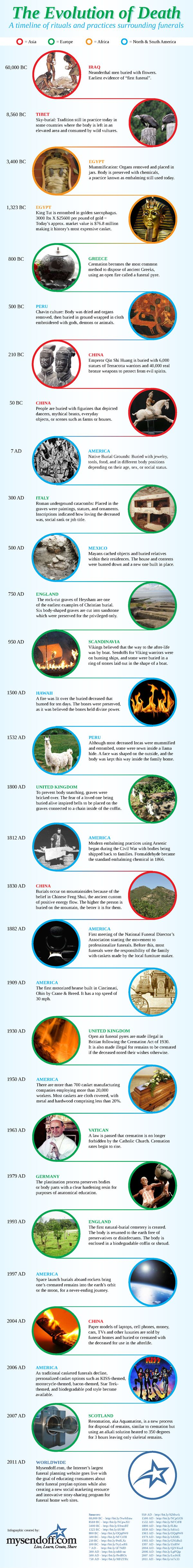 Cemeteries Ghosts Graveyards Spirits:  The Evolution of #Death (Infographic).