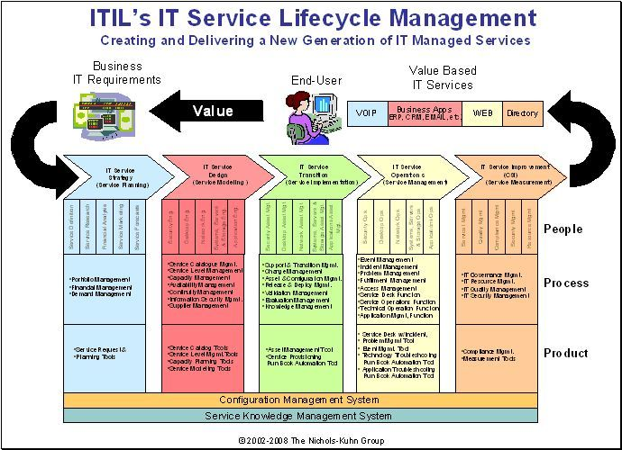 12 best itil training tip images on pinterest foundation itils it service lifecycle the five new silos of it fandeluxe Images