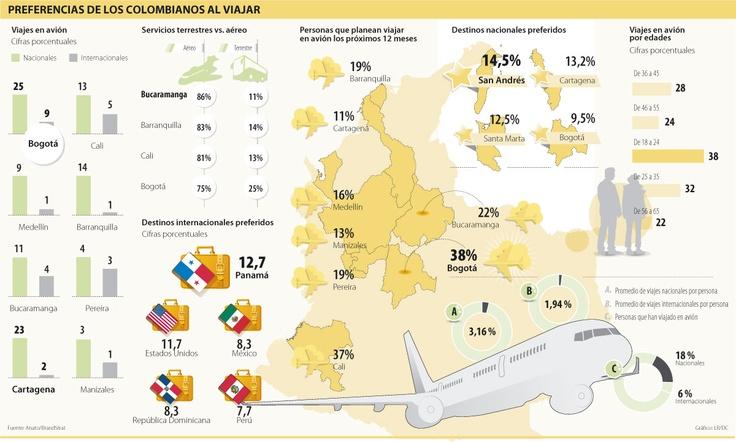 Preferencias de los Colombianos al Viajar #Otrotipotransporte