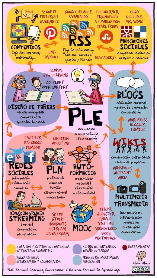 Ejemplo de un entorno personal de aprendizaje (PLE)