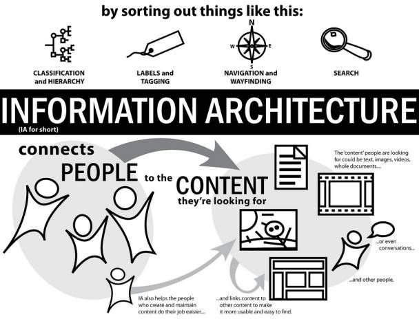 What is Information Architecture? » Interaction Design Foundation