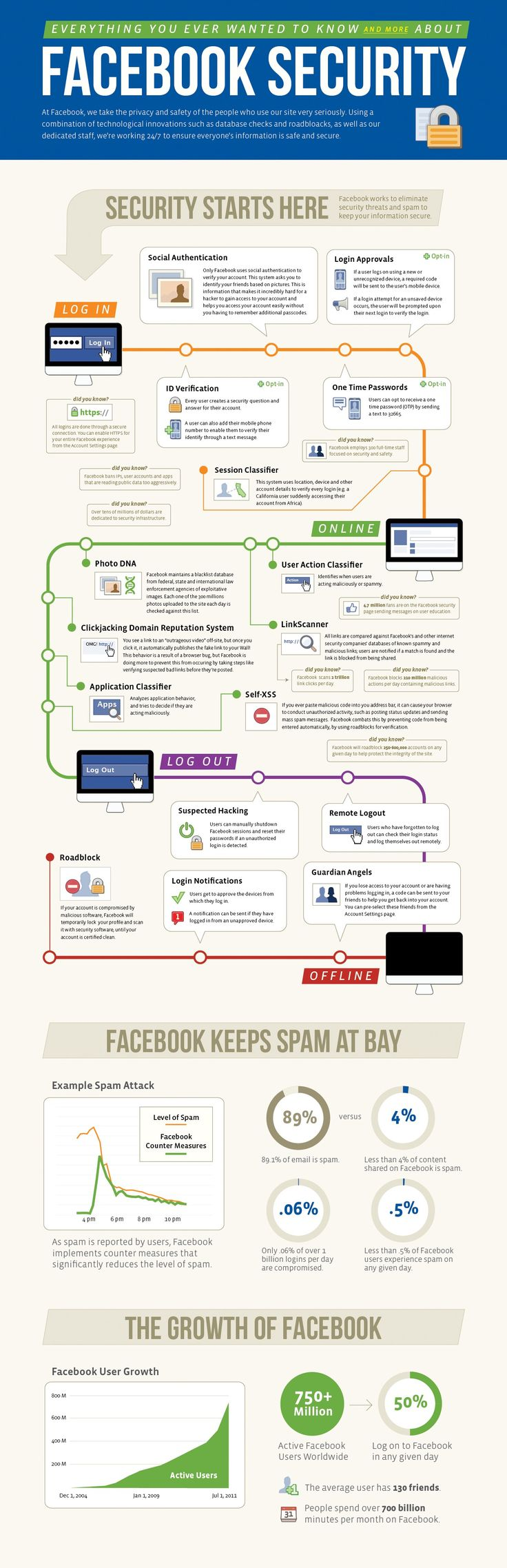 What you always wanted to know about  Facebook Security  A to Z #infographic