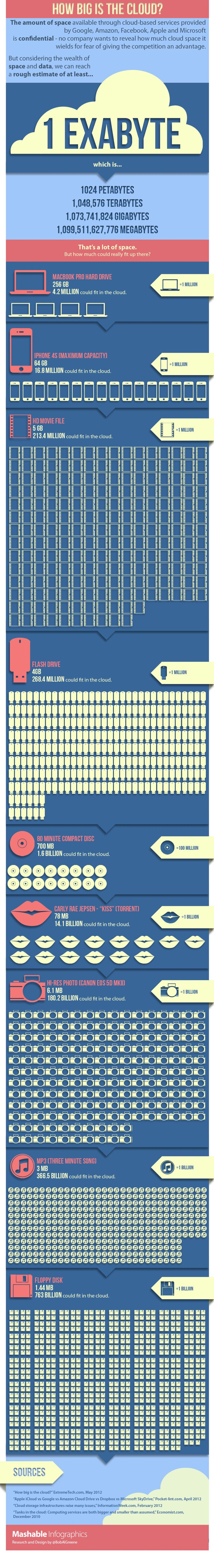 How big is the cloud? - By Mashable.