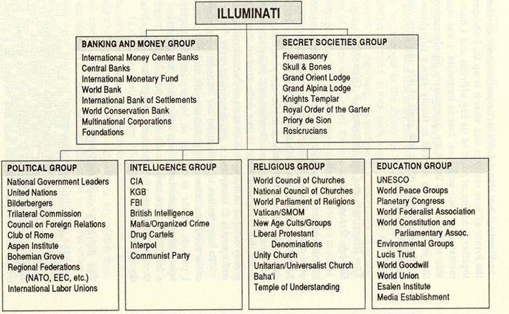 freemasons | Illuminati connection with the Freemasons