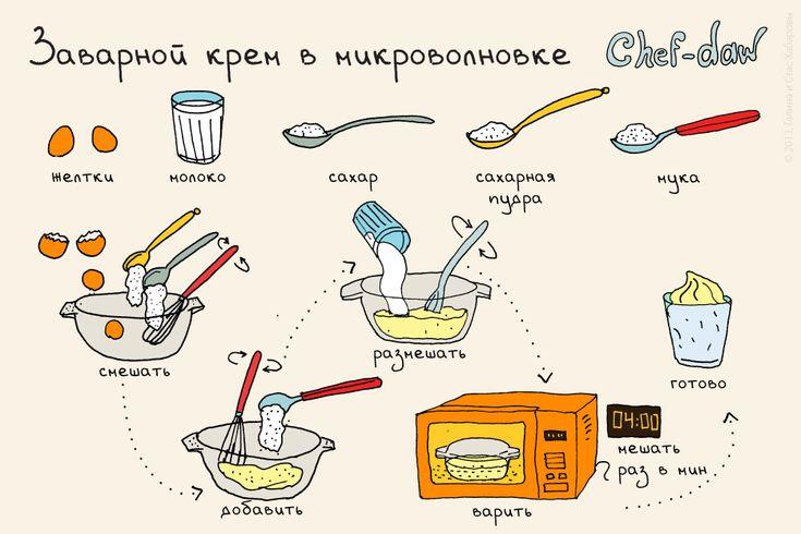 Оригинал взят у chefdaw в Заварной крем в микроволновке Надо попробовать!!!!