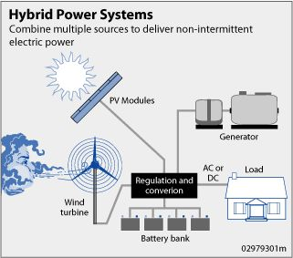 An integrated system with both wind and solar!