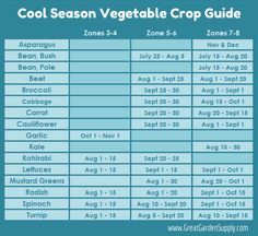 A handy guide for planting crops in the late summer depending on your Hardiness Zone