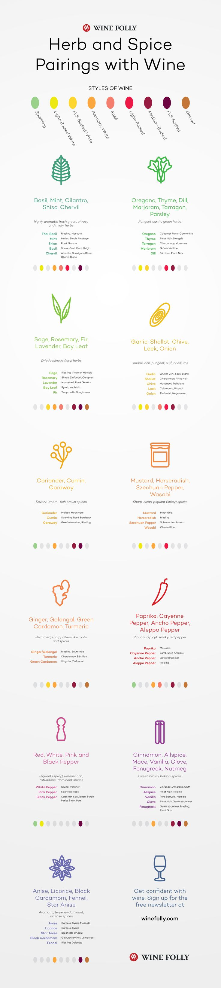 Great food and wine pairings always consider the spices and herbs.  Here is a great guide for pairing with different spices.   #foodandwine #winepairing #wine101 #winefolly