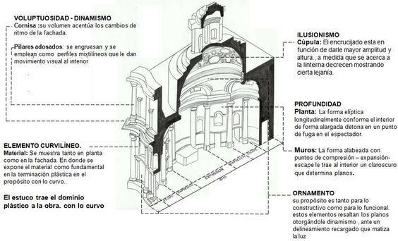 San Carlos de las cuatro fuentes - Roma - Ignacio López Manríquez - Casiopea