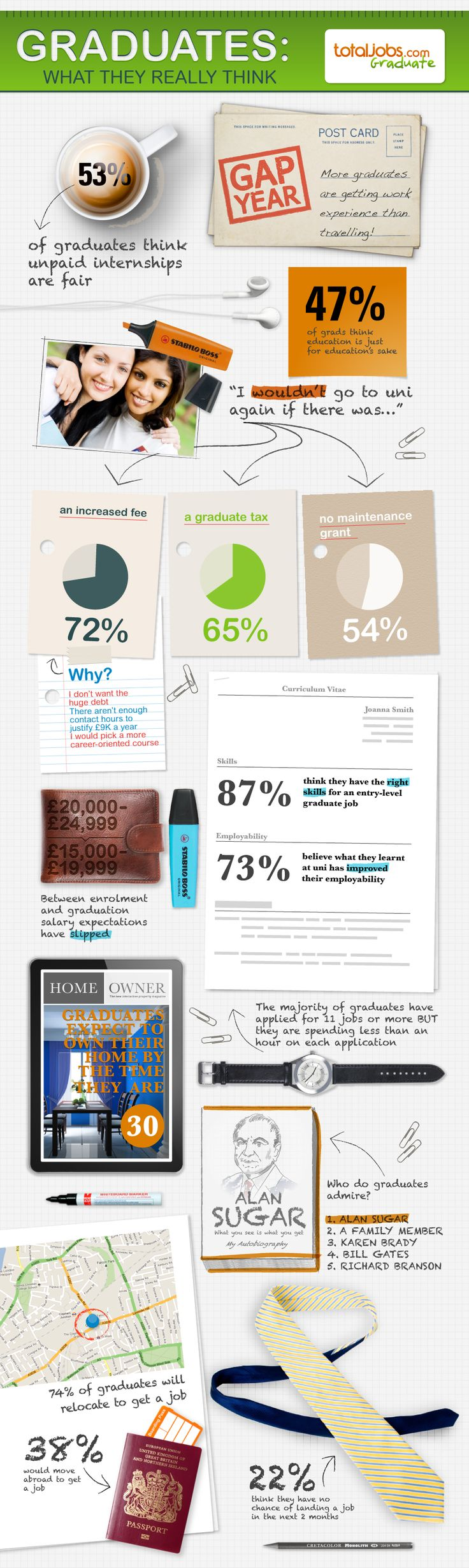 What Do Graduates Really Think? http://www.careergeekblog.com/2011/09/06/graduate-job-thinking-infographic/