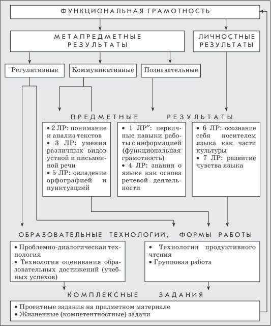 Курс русского языка в начальной школе часть единого непрерывного курса обучения, поэтому он ориентирован на предмет и цели обучения русскому языку в основной школе