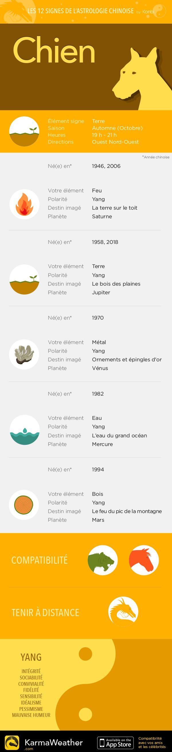 Les 12 signes astrologiques du zodiaque chinois : le Chien