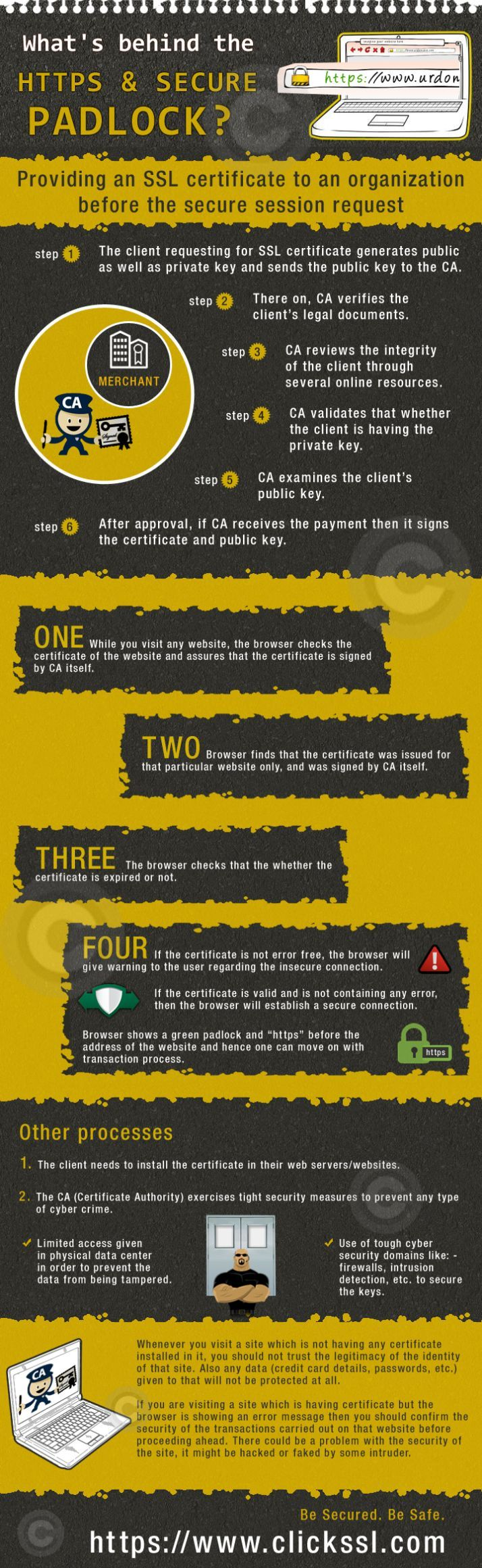 What's behind the https & Secure Padlock #infografia #infographic #internet