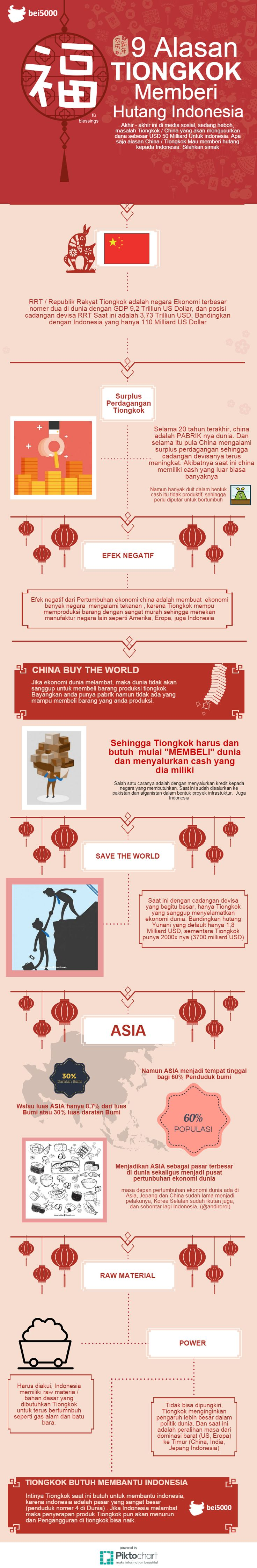 9 Alasan China Mau Beri Indonesia Pinjaman Pengetahuan Pendidikan Infografis