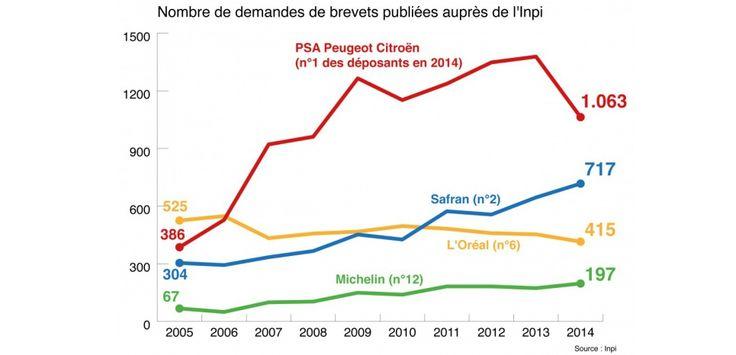 Des exemples d'entreprises du CAC 40 qui déposent de nombreux brevets en France. (c) ChallengeSoir