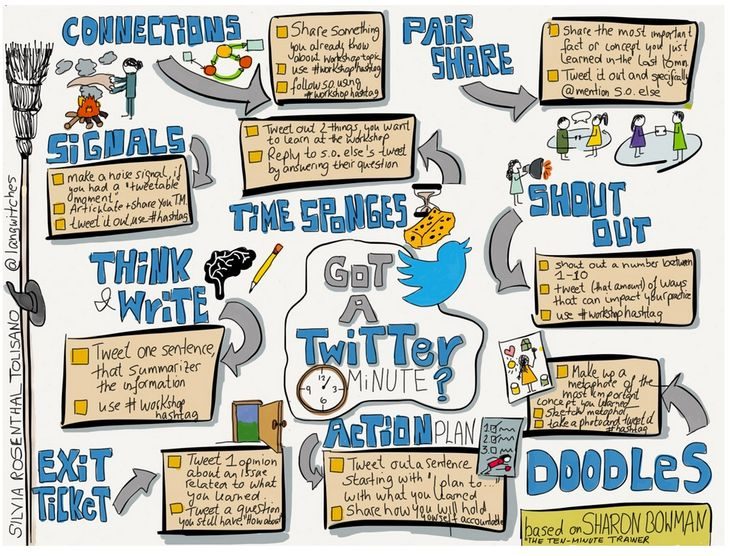 A Beautiful Sketchnote on How Teachers Can Use Twitter for Professional Development