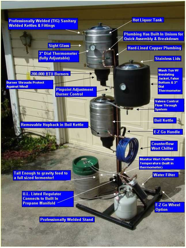 Anatomy of A BREWTREE Brewing System. Pinning this for my husband