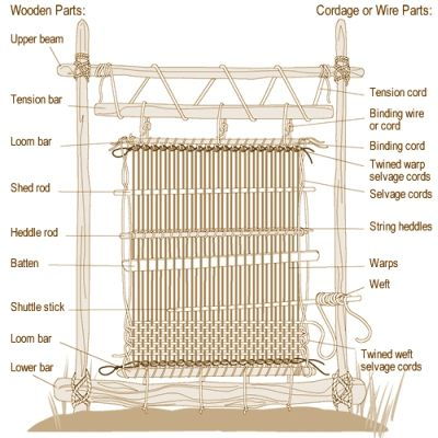 Step by step instructions on how to make your very own Weaving Loom