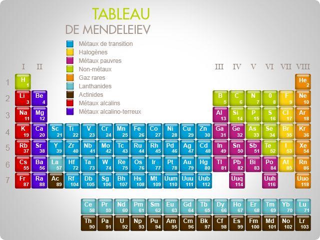 Atomes et éléments chimiques : qu'est-ce que c'est ? | déchets-radioactifs.com