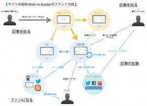 コンセプトダイアグラムの価値 - Webnoborder